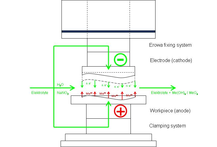 Schematic of an ECM set-up