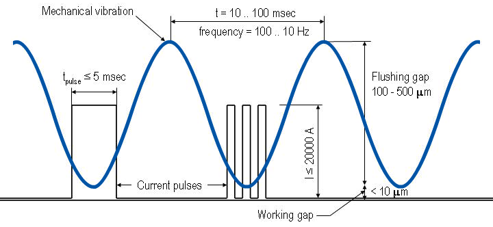 Schematic of vibration and puls